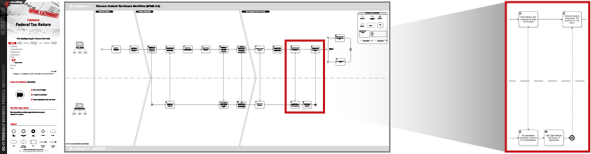 Compliance Process Flow Charts Workflows Examples Opsdog