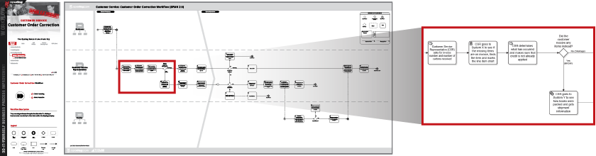 however, existing customer service processes, and those not yet visualized,  can benefit from process flow chart modeling and help to increase the speed  to