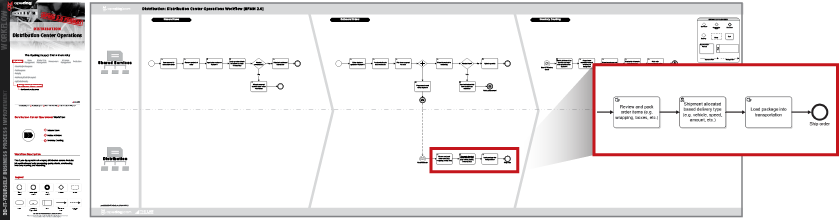 Modeling Processes for the Distribution Group | OpsDog