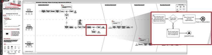 Information Technology It Flow Charts Workflows Opsdog
