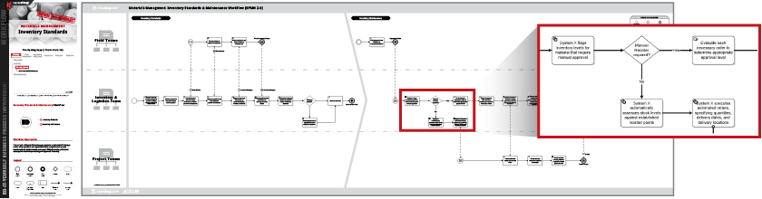 Material Management Process Flow Charts Workflow Examples Opsdog