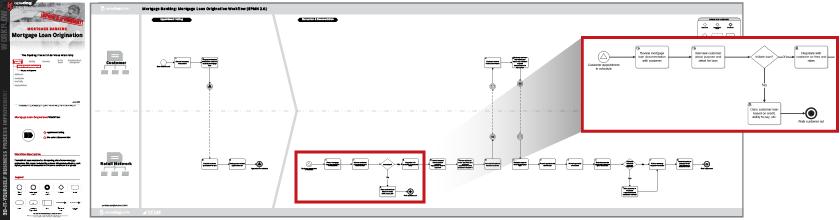 mortgage origination process flow charts workflows opsdog. Black Bedroom Furniture Sets. Home Design Ideas