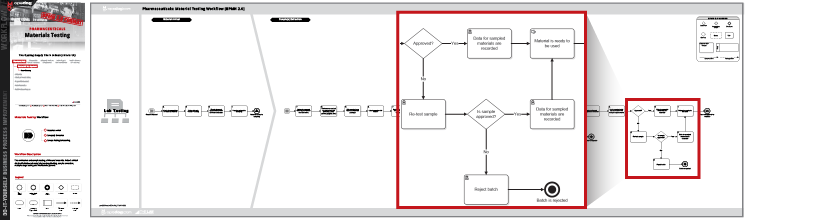 Warehouse Receiving Procedures Flowchart