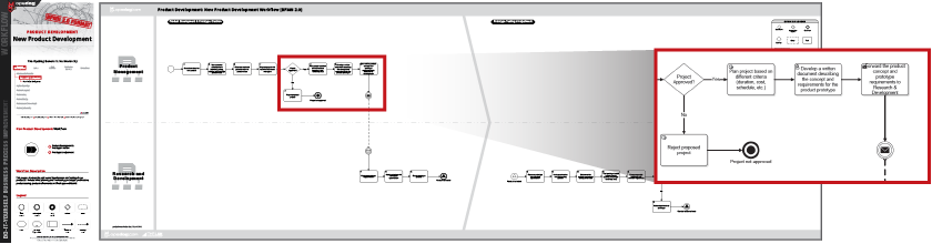 using product development flow charts to manage and improve npd