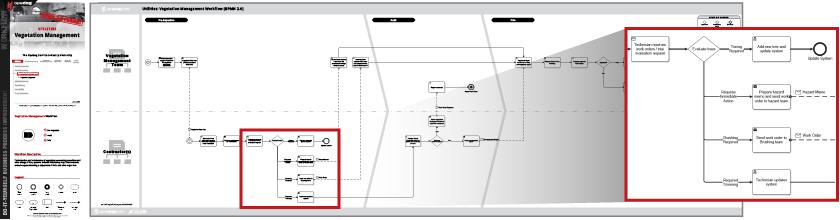 Utilities Flow Charts Workflow Templates Examples Opsdog
