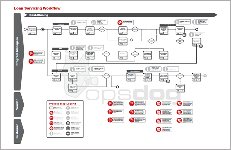 process mapping analysis opsdog