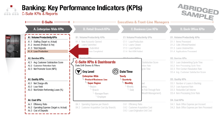 Enterprise-wide KPIs tend to have broader filters in a banking executive dashboard due to their own broad nature.
