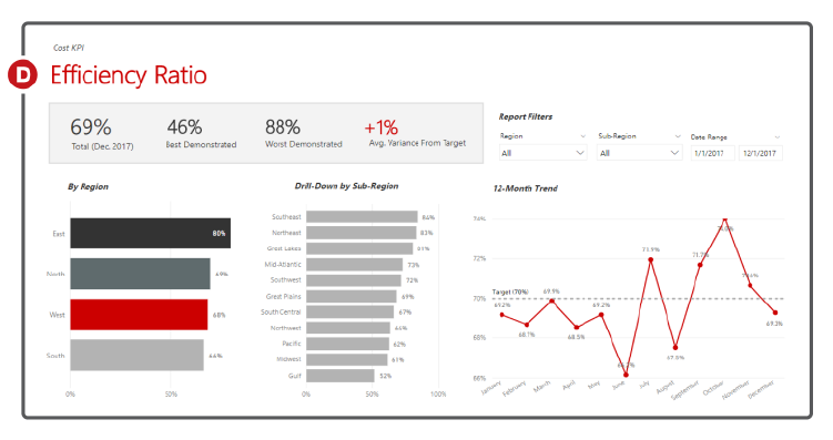 The ability to access both surface-level and deep insights is integral to any business intelligence dashboard we create.