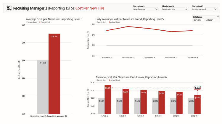 Cost per new hire is a strong KPI to calculate using big data in HR.