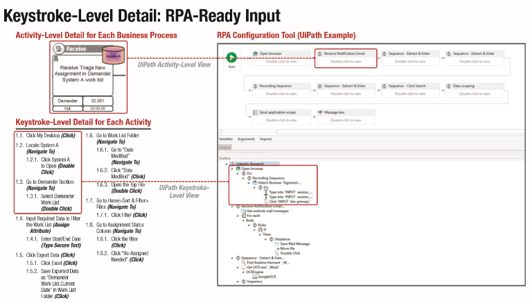The ultimate guide to insurance RPA (step by step) - OpsDog