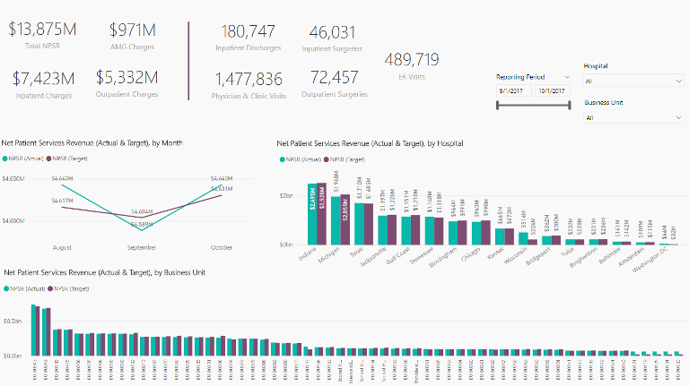 Dashboards allow for easy-to-follow visual representations of important data, such as the relationship between your target revenue and your actual revenue.